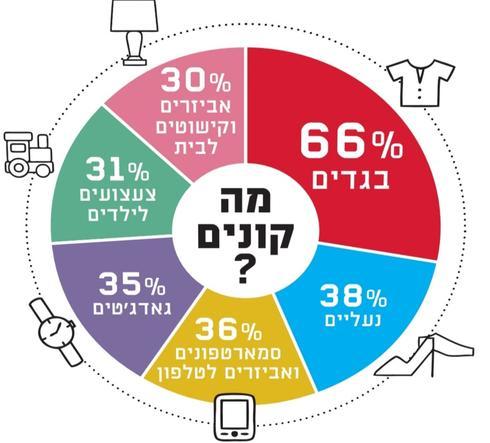 הנתונים מתוך סקר Shiluv I2R עבור דואר ישראל